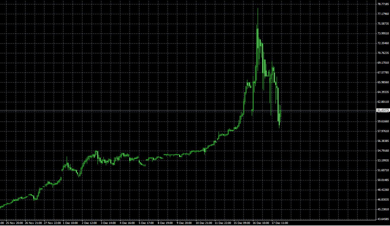 Handel mit Währungspaaren auf binären Optionen